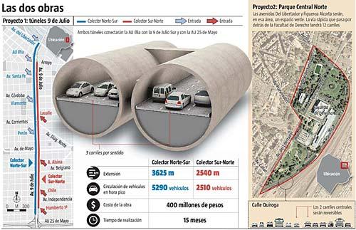 Las dos obras previstas para descongestionar el tránsito en la Ciudad de Buenos Aires - Infografía: La Nación.