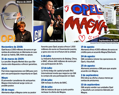 La venta de Opel paso a paso - Infografía: WSJ