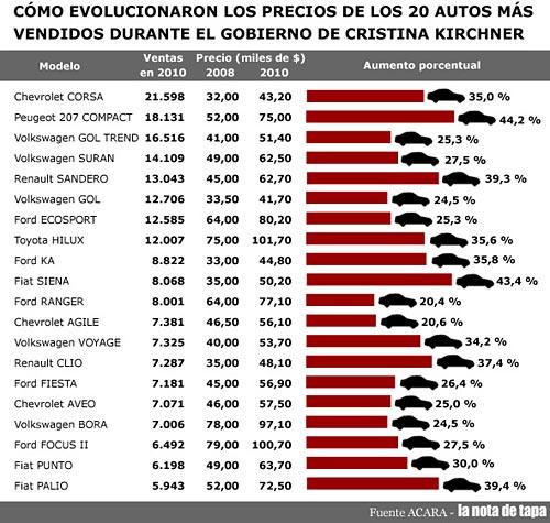 Cu�nto aumentaron los 20 autos m�s vendidos - infograf�a: La Nota de Tapa