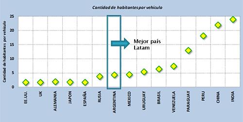 Cantidad de vehículos por habitantes 2010 - Fuente: ACARA
