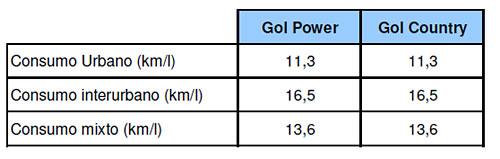 Consumo del Volkswagen Gol 1.4 litros (datos oficiales)