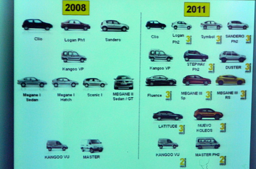 Gama Renault 2008-2011