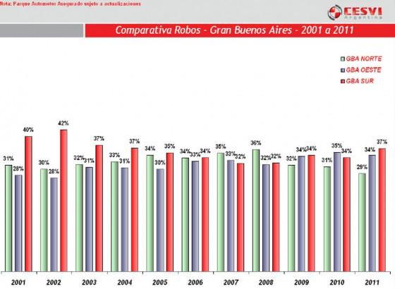 Evolución de robos en el GBA desde 2001.