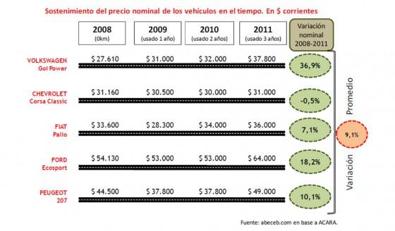 nforme: en Argentina, un auto con 3 años de uso puede mejorar hasta un 36% su valor original