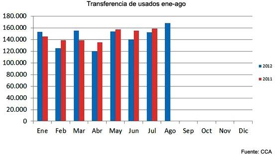 Argentina: la venta de autos usados creció en agosto pero cayó en el interanual