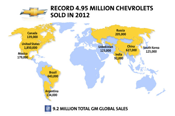 Argentina ya es el séptimo mercado para GM