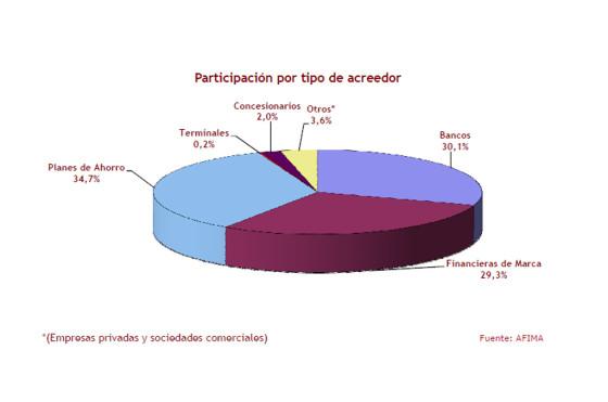 Argentina: en 2012, el 40,2% de los autos 0 km se compró mediante financiación