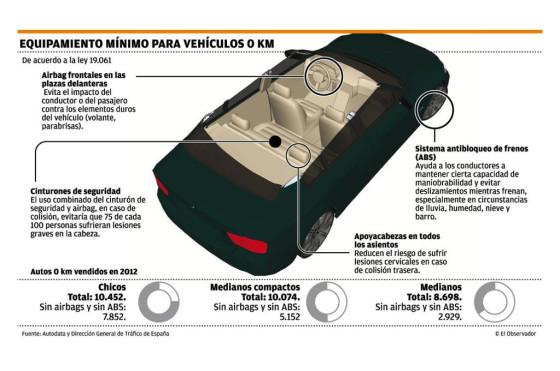 Uruguay: analizan no importar más autos sin mínima seguridad de serie