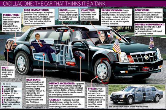 Infografía del Cadillac presidencial de Obama