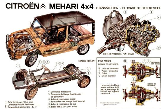 Citroën Mehari 4x4