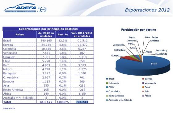 Exportaciones 2012 por destino. Fuente ADEFA