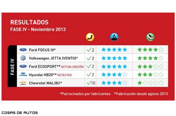 Resultados FaseIV de Latin NCAP
