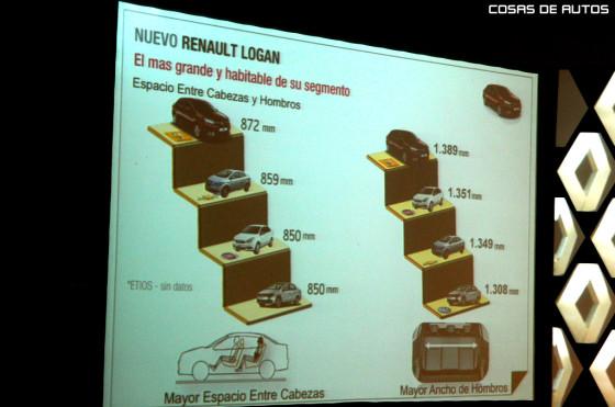 Medidas del Nuevo Renault Logan