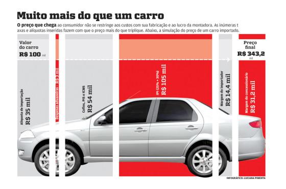 Brasil Autos Impuestos