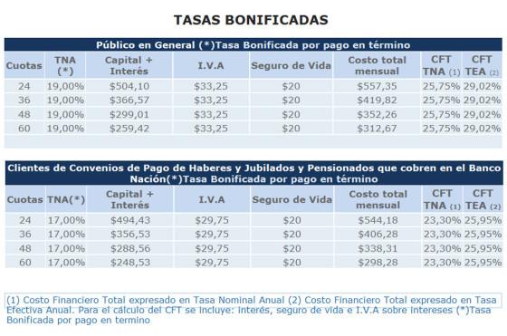 Cuotas y tasas del ProCreAuto