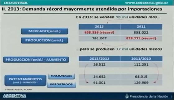 Análisis de Industria sobre el sector automotor.