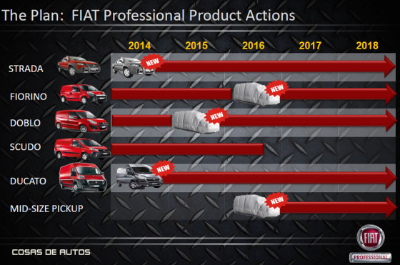 Planes de Fiat Professional anunciados por FCA