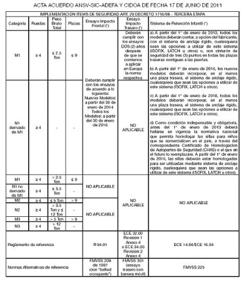 Acta Acuerdo firmada en 2011