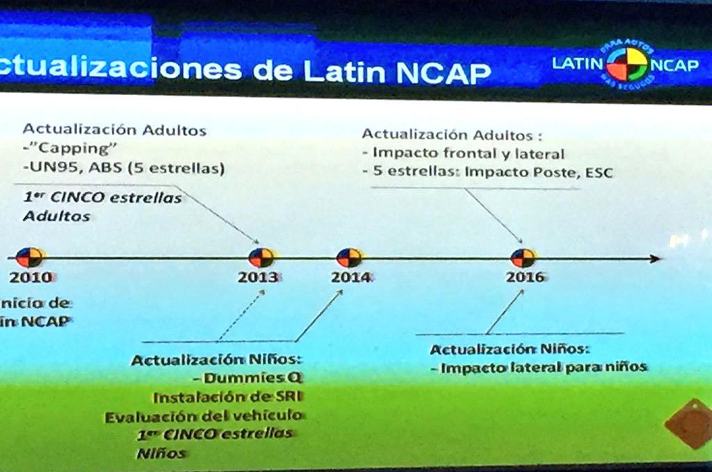 Latin NCAP endurecerá sus tests en 2016