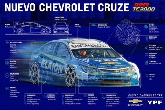 Nuevo Cruze de STC2000