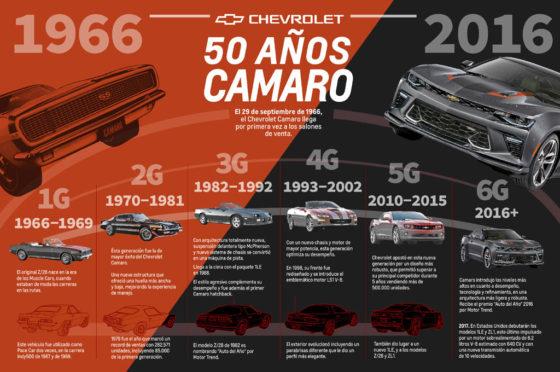 Chevrolet celebra medio siglo del lanzamiento comercial del Camaro