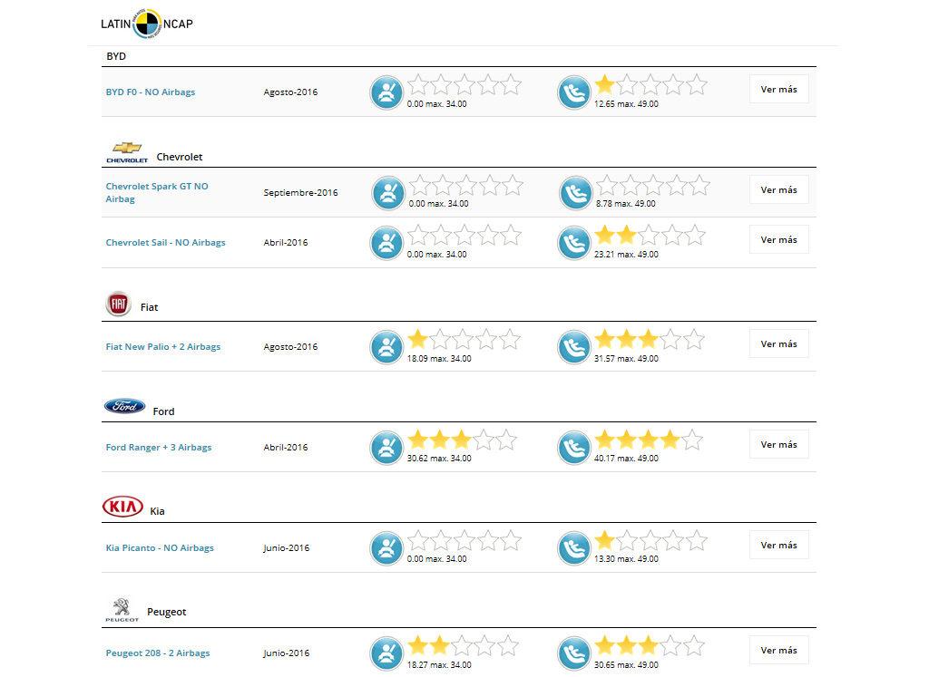 Listado de autos ensayados en 2016 por Latin NCAP