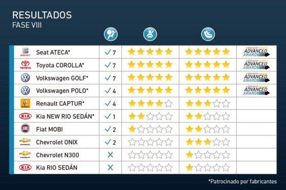 Test de LatinNCAP hechos en 2017
