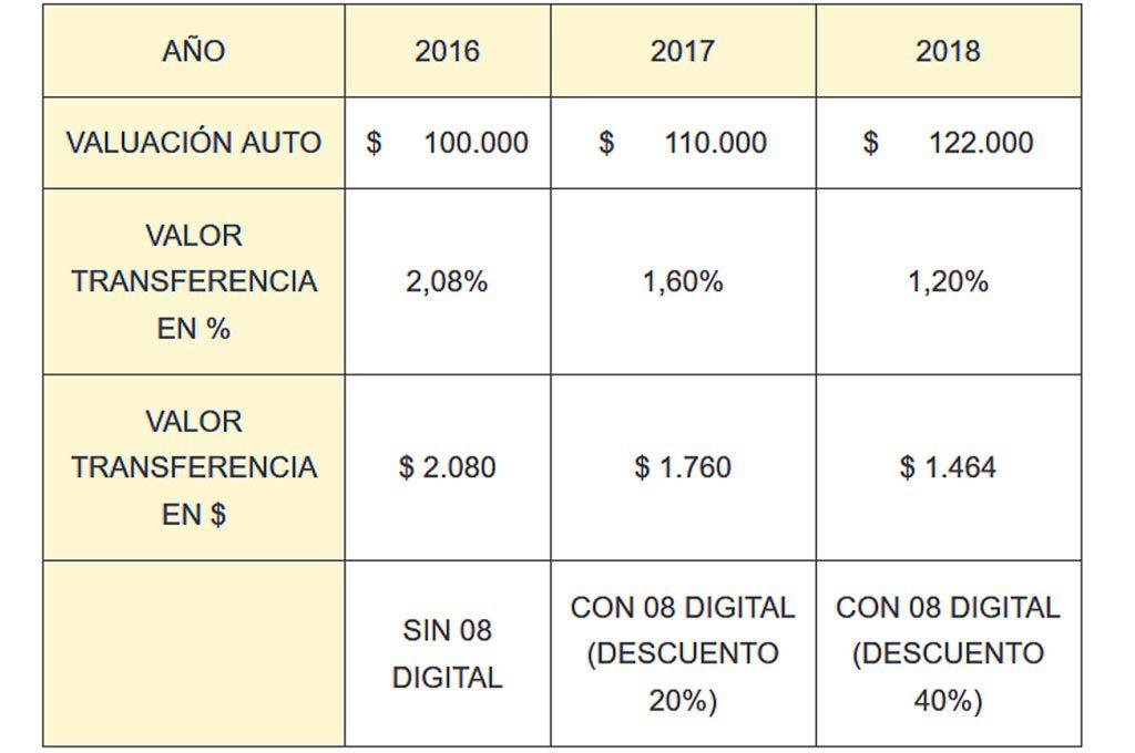 Ejemplo de costos de transferencia de un auto