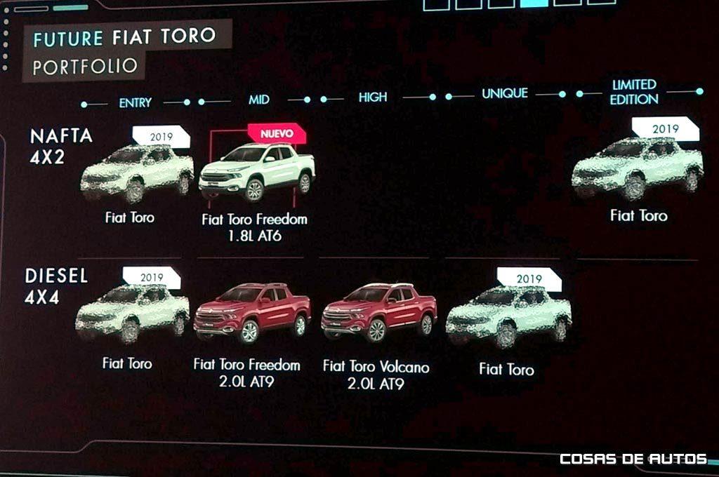 Gama de la Fiat Toro